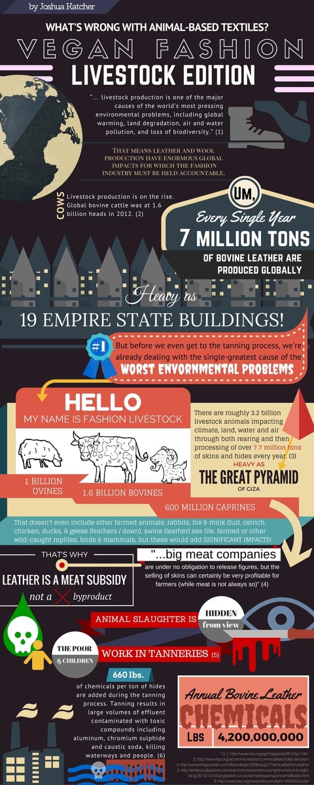 Fashion livestock infographic by Joshua Katcher